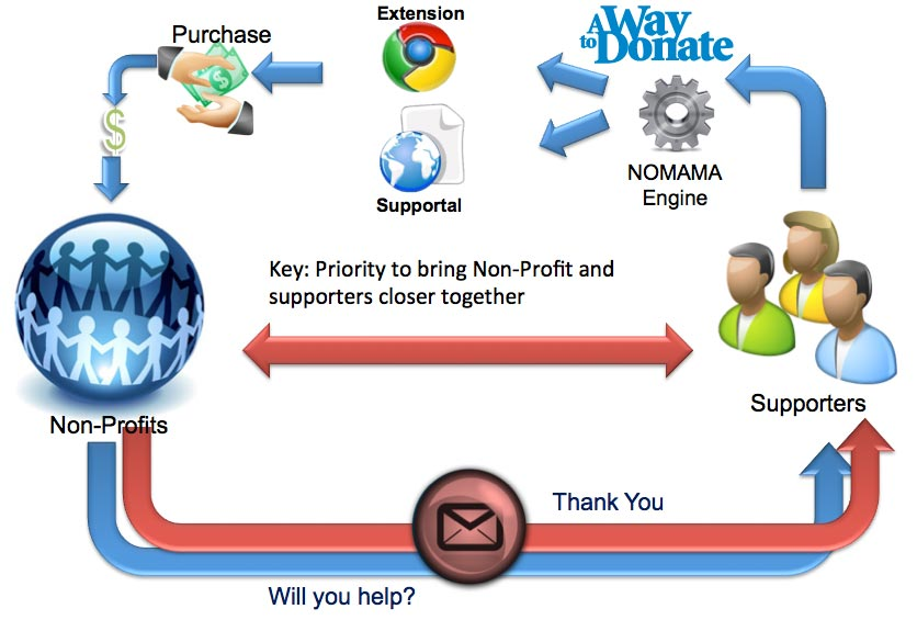 See how we support your Supporters with the NoMaMa Loyalty Engine. Click the image above.