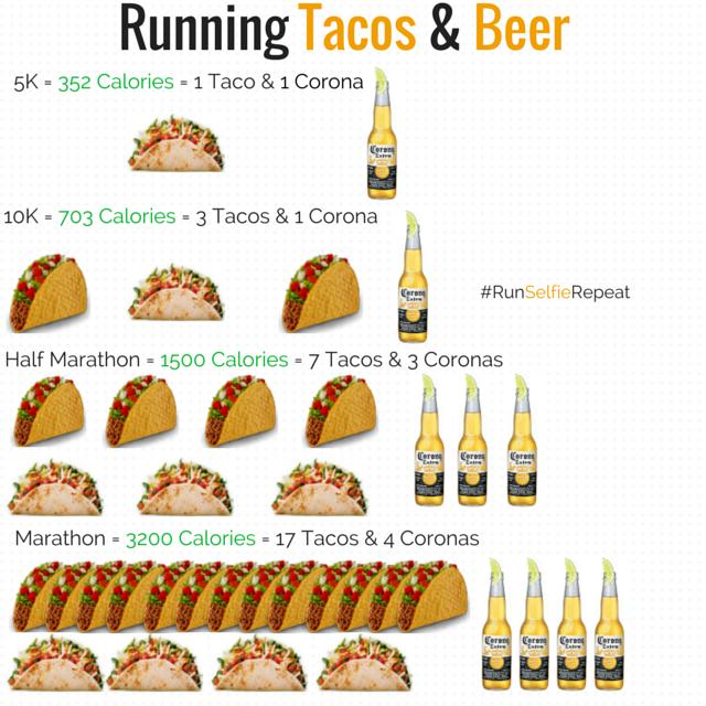 Tacos, Corona and Running