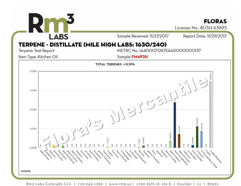 Distillate Batch No. 10 Terpene Test
