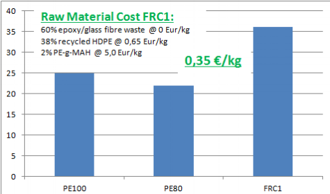 COMPARING STRENGTH OF FRC1 AT ITS GIVEN MATERIAL COST