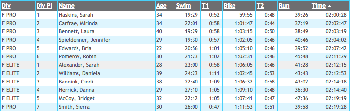 Top women's results on the day (source: http://edge.raceresults360.com)