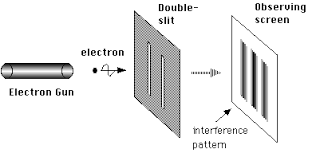 Fig. 1: The double-slit experiment (source: Wikimedia)