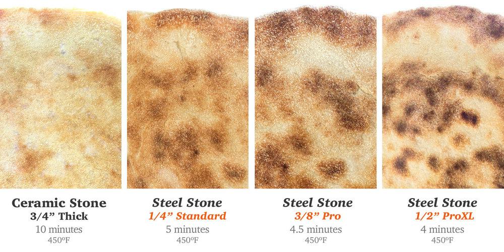SteelStone-pizza-comparison.jpg & High-Performance Baking Steel Stones for pizza