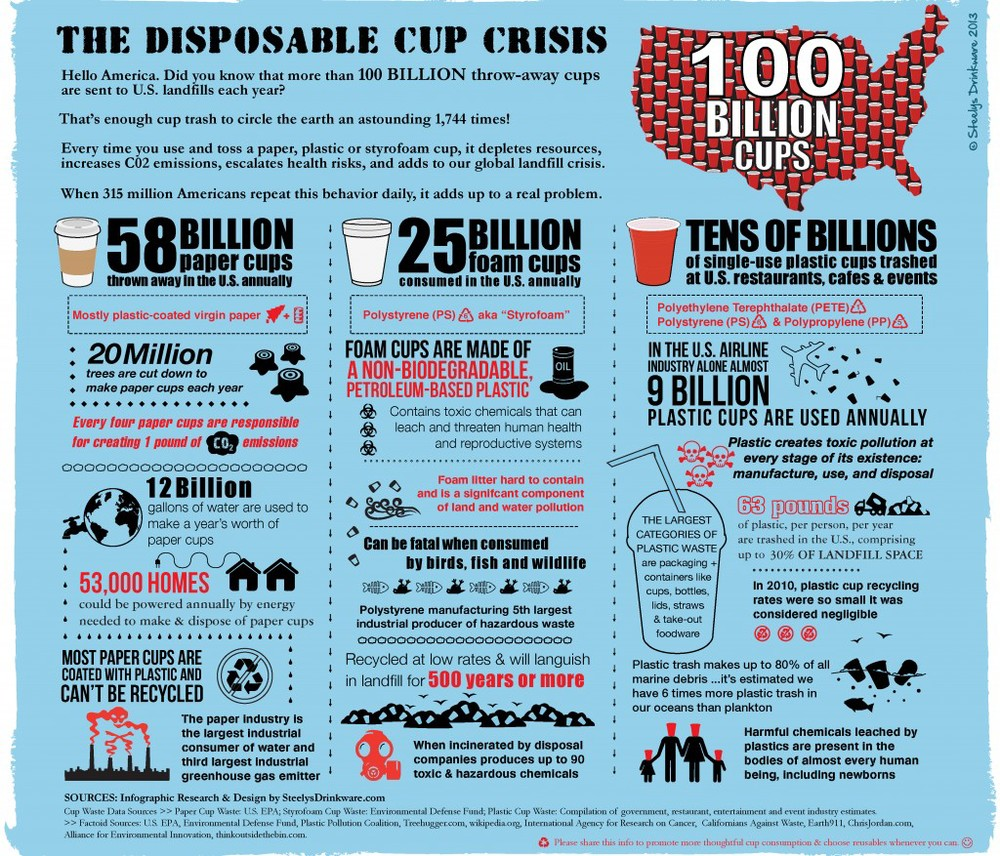 Infographic bySteelys Drinkware.
