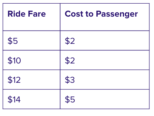 Sample fare breakdown for eligible rides