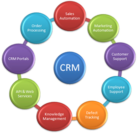 From BizBrain.com;  How to Chose CRM Software
