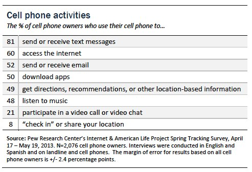 cell phone activities.jpg