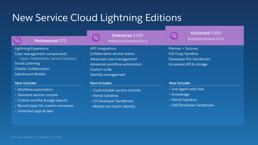 New Service Cloud Licensing Tiers