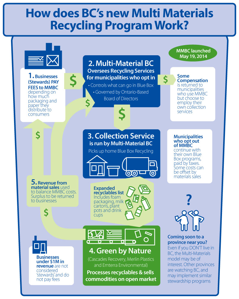 Infographic of B.C.'s multi material recycling program produced by greendeal.ca