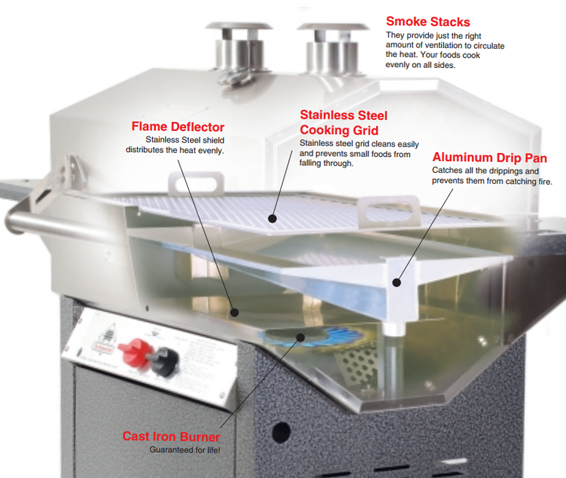 Exclusive, patented Holland Grill System with it's drip pan enhances your foods flavor and prevents fare-up. GUARANTEED!