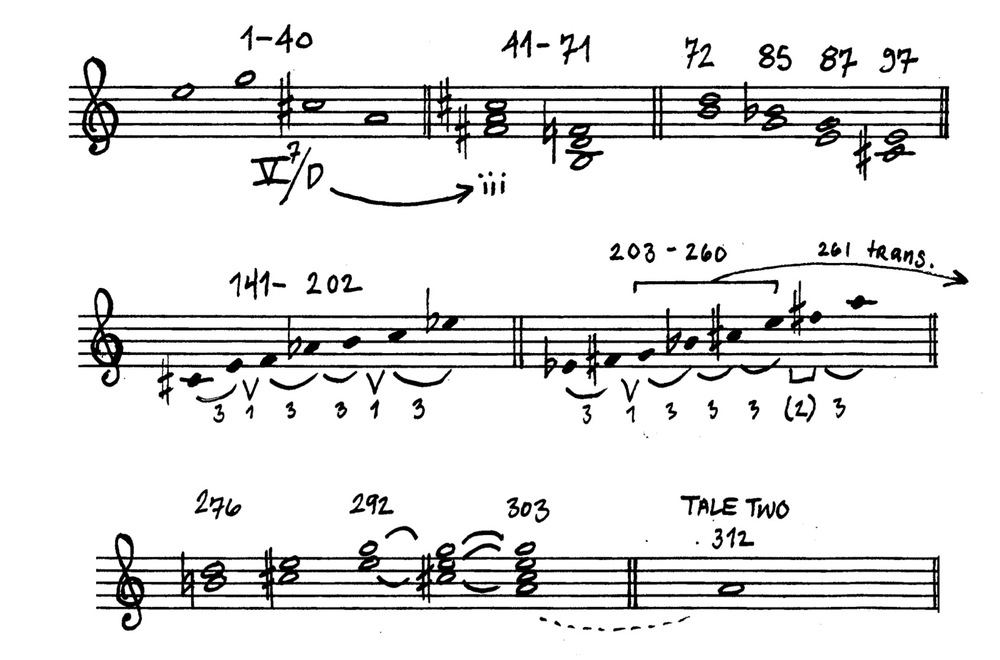 Example 2: Basic Harmonic Narrative for Tale One. Corresponding measure numbers are listed.