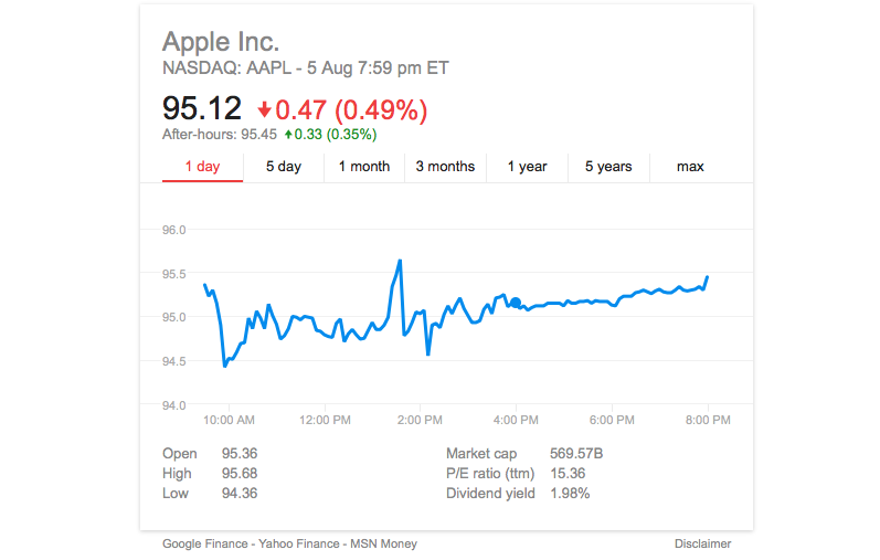 (AAPL) Apple's share price is ready to rise!