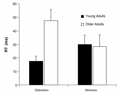 Effect of aging on novelty distraction and alertness as measured in the cross-modal oddball task of Andrés, Parmentier & Escera, 2006)