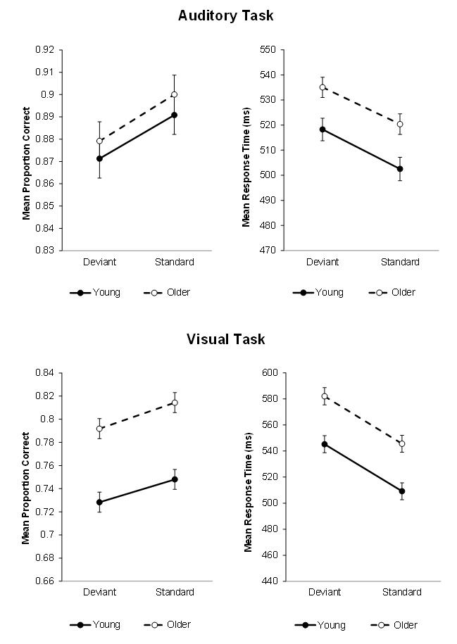 Response accuracy and response times of young and older adults in auditory (top panels) and visual (bottom panels) duration discrimination tasks. Standard stimuli were tones of a fixed frequency in the auditory task and triangles presented at the center of the screen in the visual task. Deviant stimuli corresponded to sounds of a slightly higher or lower pitch in the auditory task, and of small spatial shift of the triangle in the visual task. These changes were irrelevant to the participants' task, yet they reduced response accuracy and lengthened response times. Importantly, this deviance distraction effect was of the same amplitude for young and older adults.