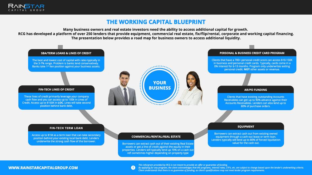 Ed rainstar capital group rainstar capital group working capital program malvernweather Gallery