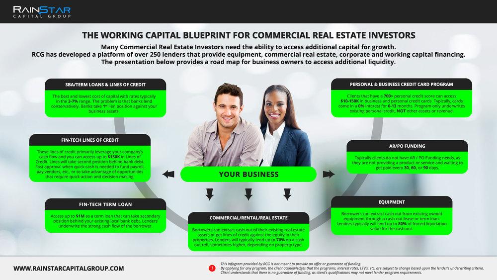 Commercial Real Estate Blueprint.jpg