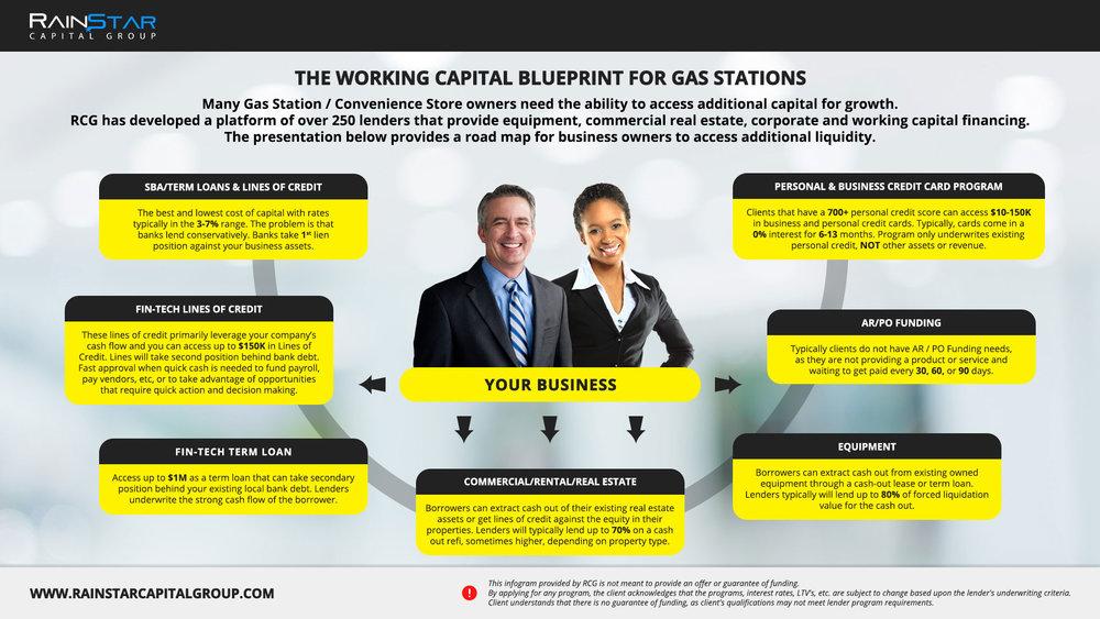 Gas Stations Blueprint.jpg