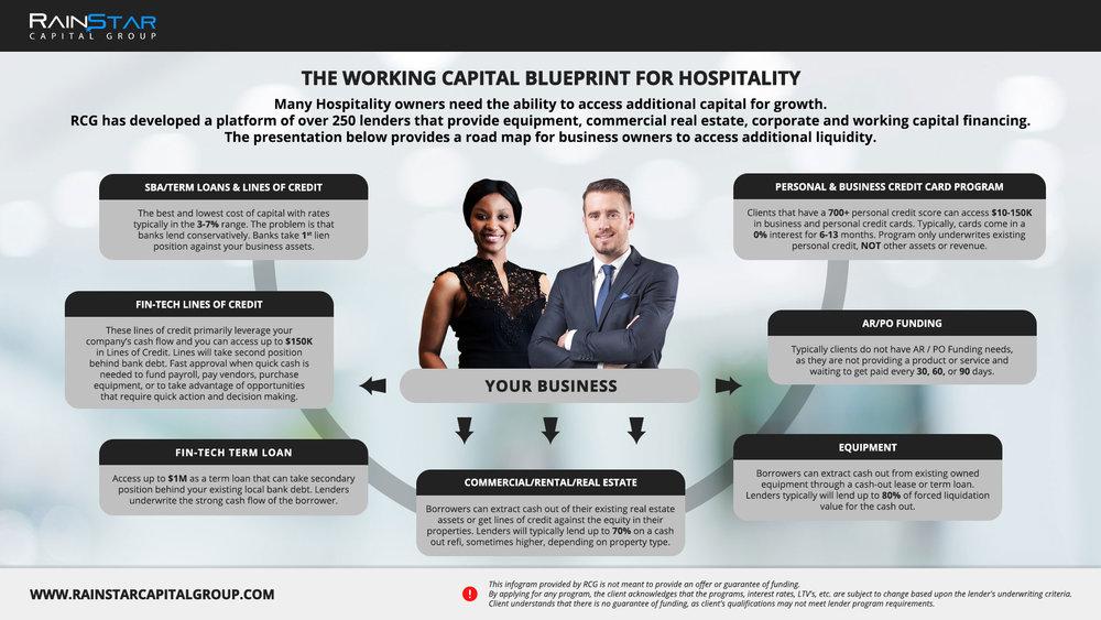 Hospitality Blueprint.jpg