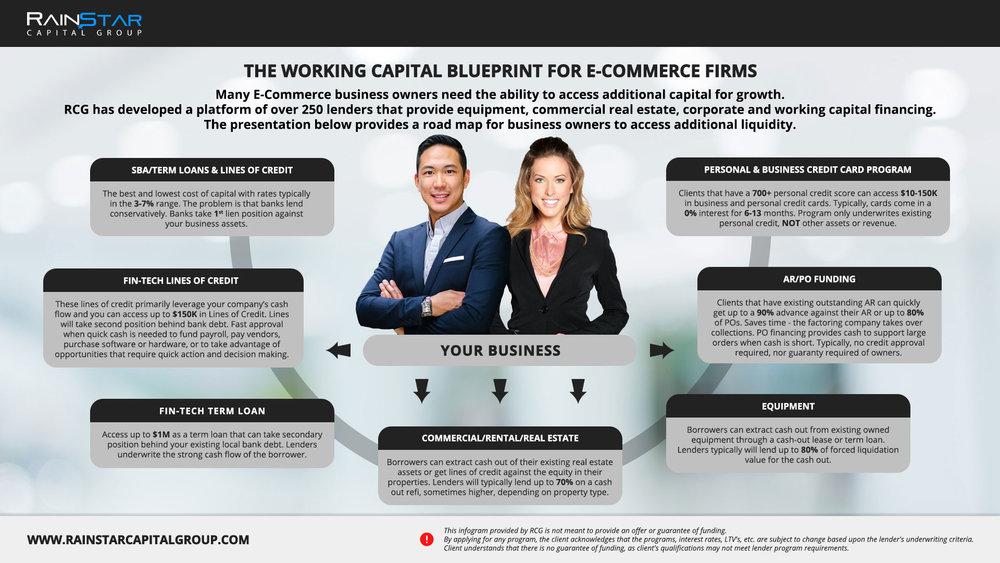 E-commerce Blueprint.jpg