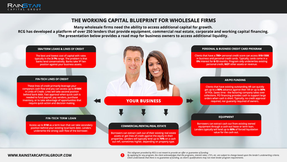 Wholesale Firms