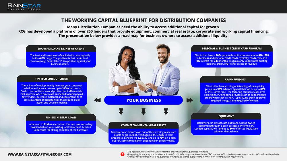Distribution Companies