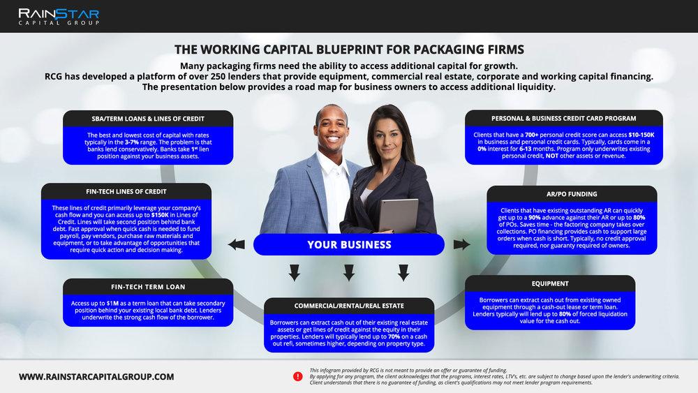 Packaging Firms