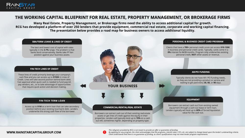 Real Estate, Property Management, or Brokerage Firms