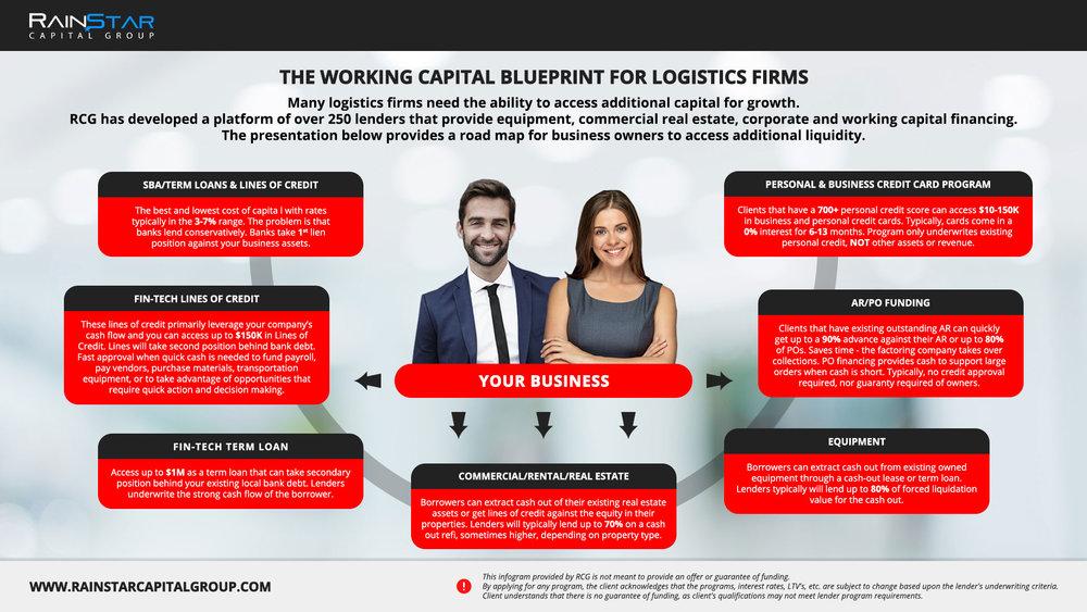 Logistics Firms