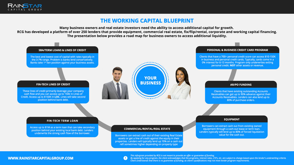 Working Capital Blueprint