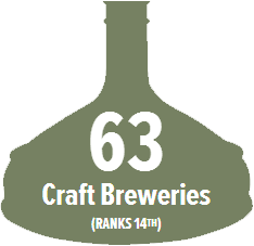 Indiana Ranks 20th in the U.S. in breweries per capita (1.4 per 100,000 21+ adults)