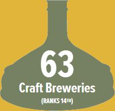 Indiana Ranks 20th in the U.S. in breweries per capita (1.4 per 100,000 21+ adults)