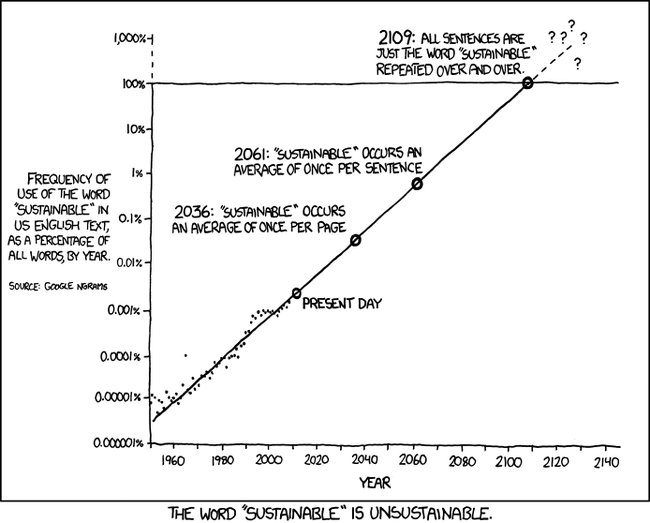 Illustration from Randall Munroe, xkcd comics