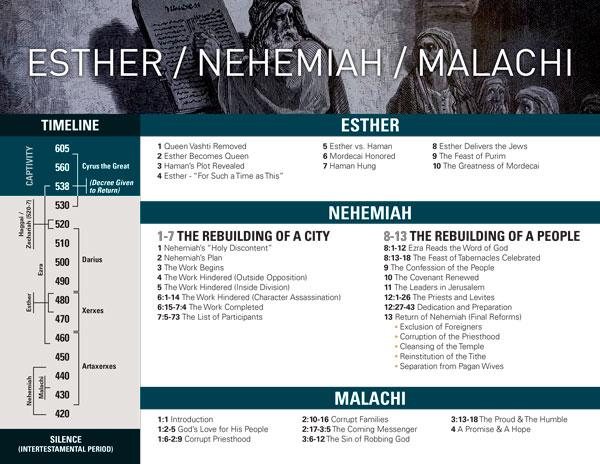 Esther Nehemiah Malachi chart