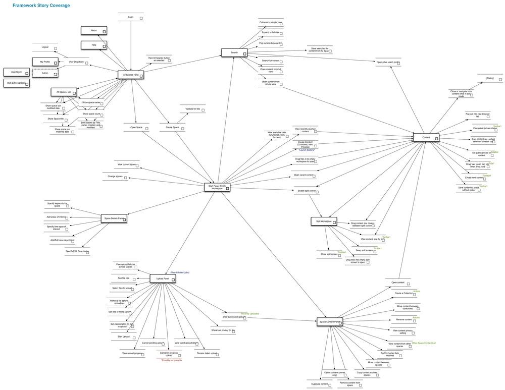 Framework capability coverage map