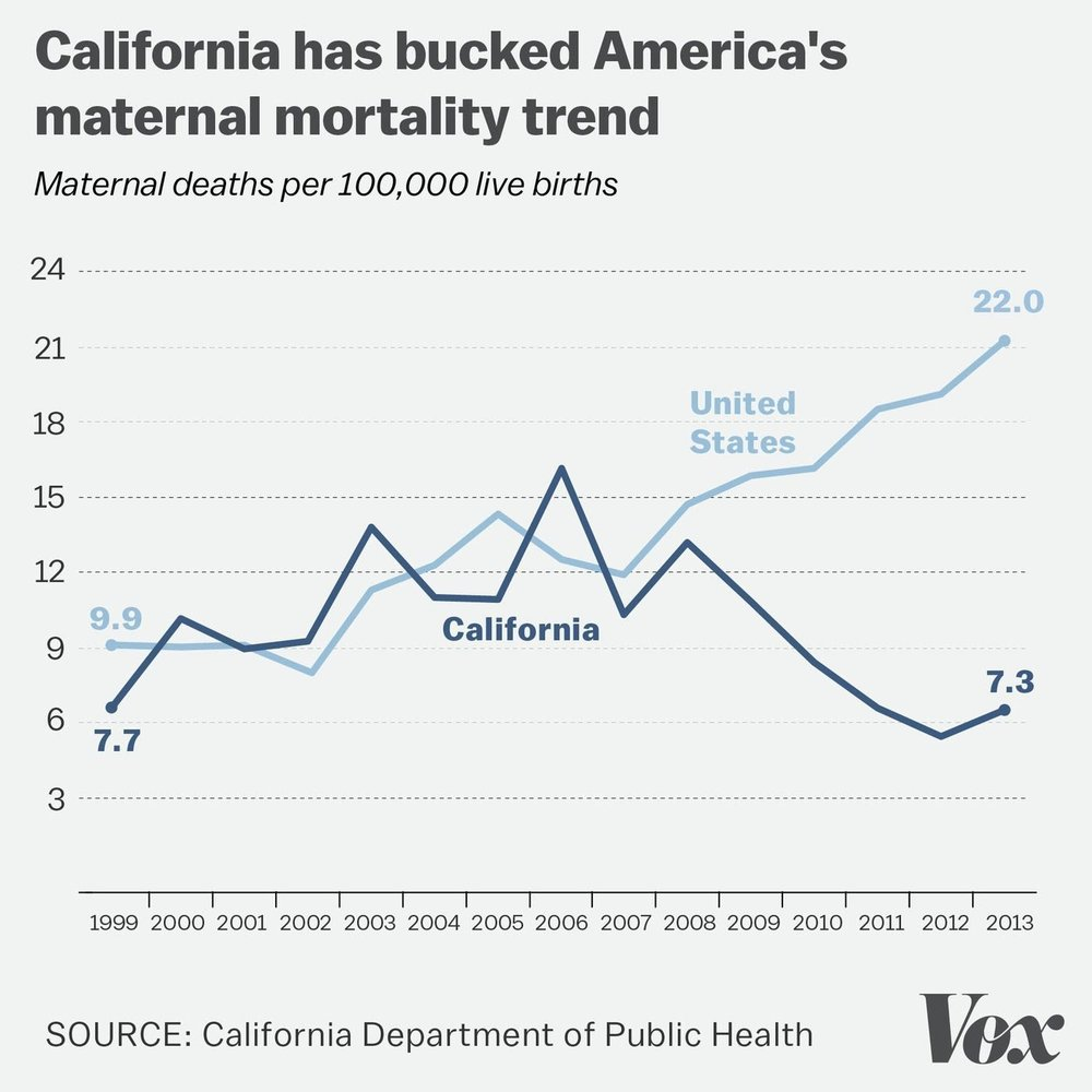 California maternal mortality