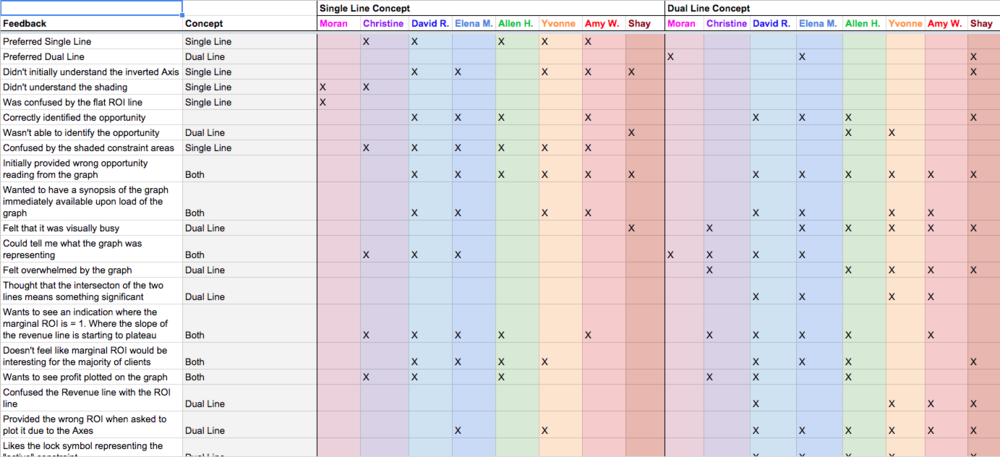 Rainbow spreadsheet outlining the observation, the concept/graph the observation applied to and the participants to which the observation pertained.