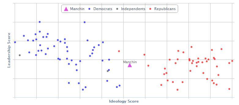 chart: Govtrack.org