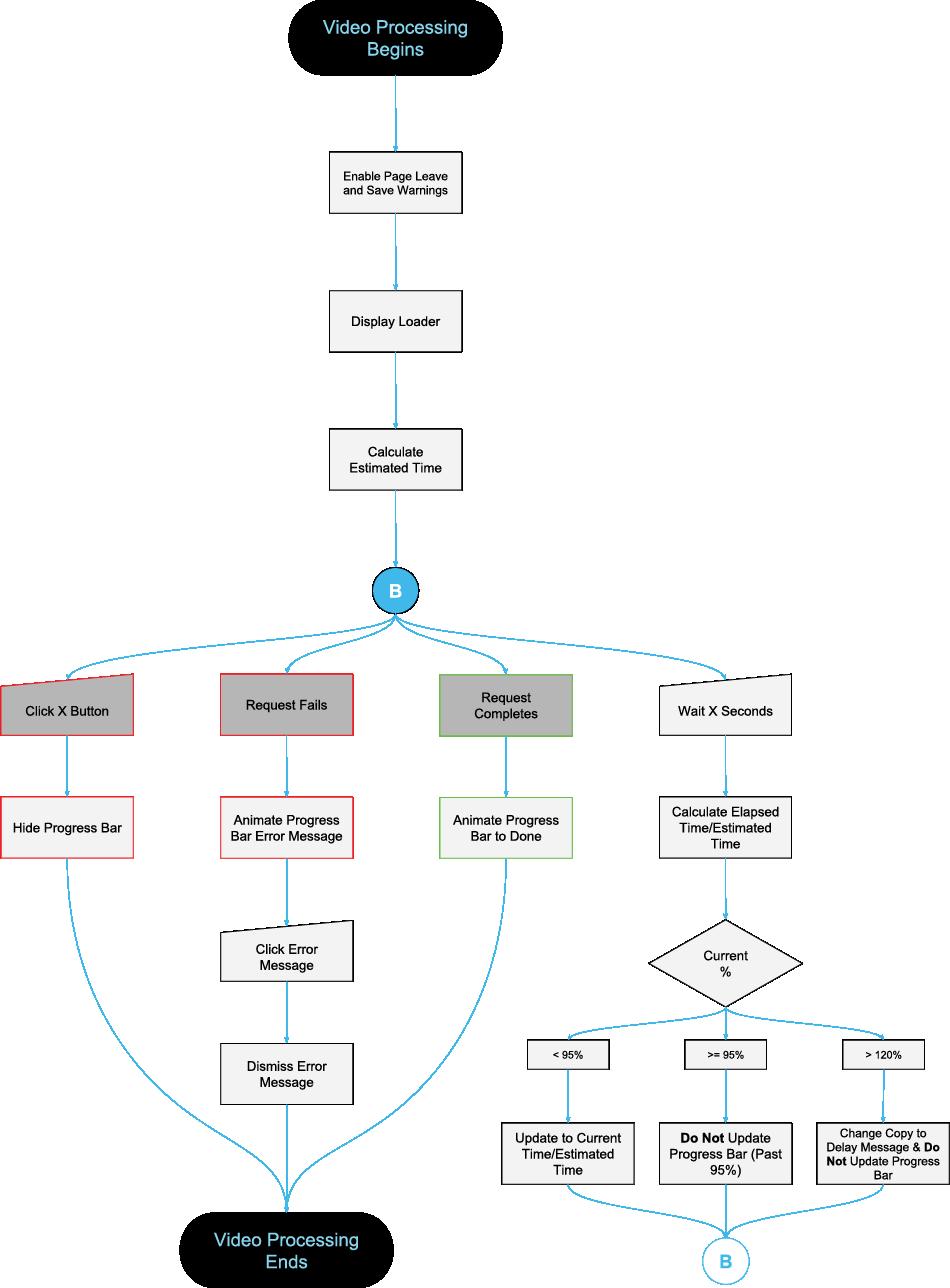 Video processing/Progress bar user flow.  See full user flow .