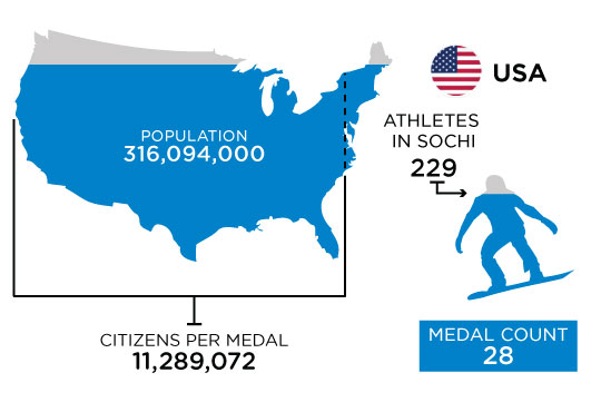 Medal-Athletes-Chart-USA-3.jpg