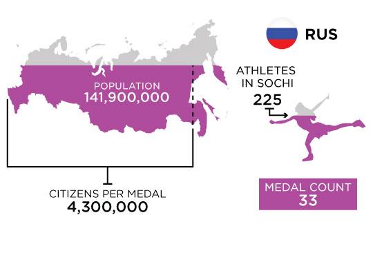 Medal-Athletes-Chart-RUS-3.jpg