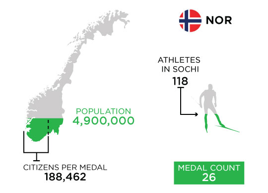 Medal-Athletes-Chart-NOR-3.jpg