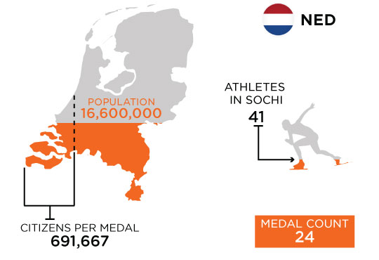 Medal-Athletes-Chart-NED-3.jpg