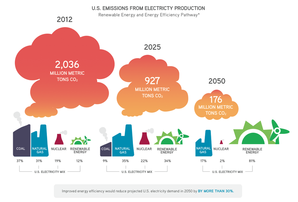 This is one infographic in a trio from the Union of Concerned Scientists showing US energy demands, sources and their emissions. Click the image to see all three.