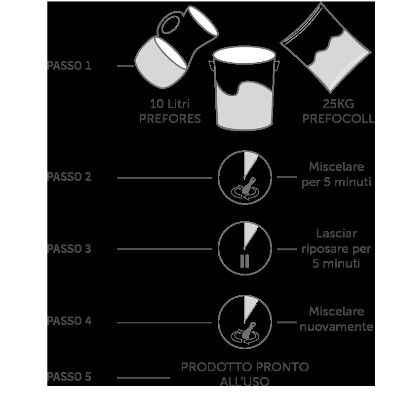istruzioni per la preparazione del Prefores® - resina consolidante