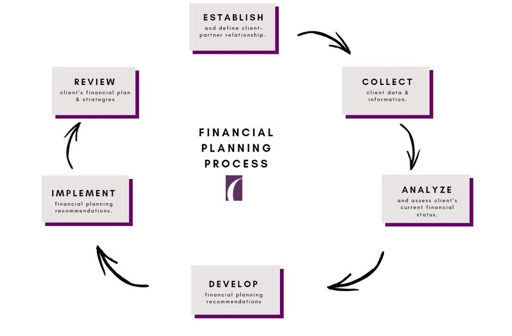 Financial Planning Process.JPG