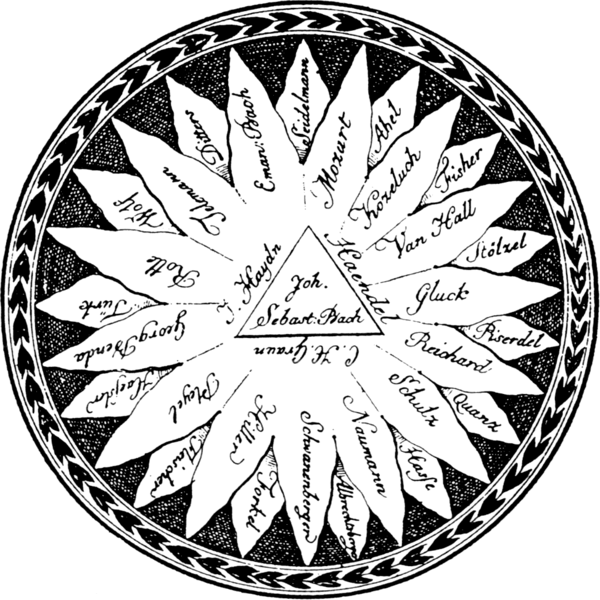 "Komponistensonne (The Composers Sun), copper engraving by Augustus Frederick Cristopher Kollman, published in Allgemeine Musikalische Zeitung, vol. 1, 1799. This image gives a curious hierarchy of composers: Bach is placed in the triangle in the middle as a kind of ""sacred sun"" in the music realm, surrounded by Haydn and Handel, among others, in the immediate proximity, with Telemann and Mozart somehow being placed in the second row."