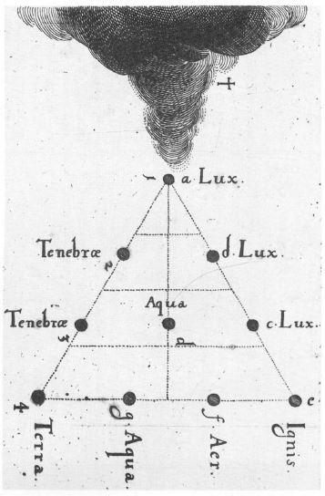 Variations on the Pythagorean tetractys, with the four baic elements (Fire, Air, Water, Earth) in Robert Fludd's (1574–1637) treatises.