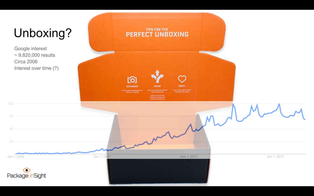 Unboxing Trend.png