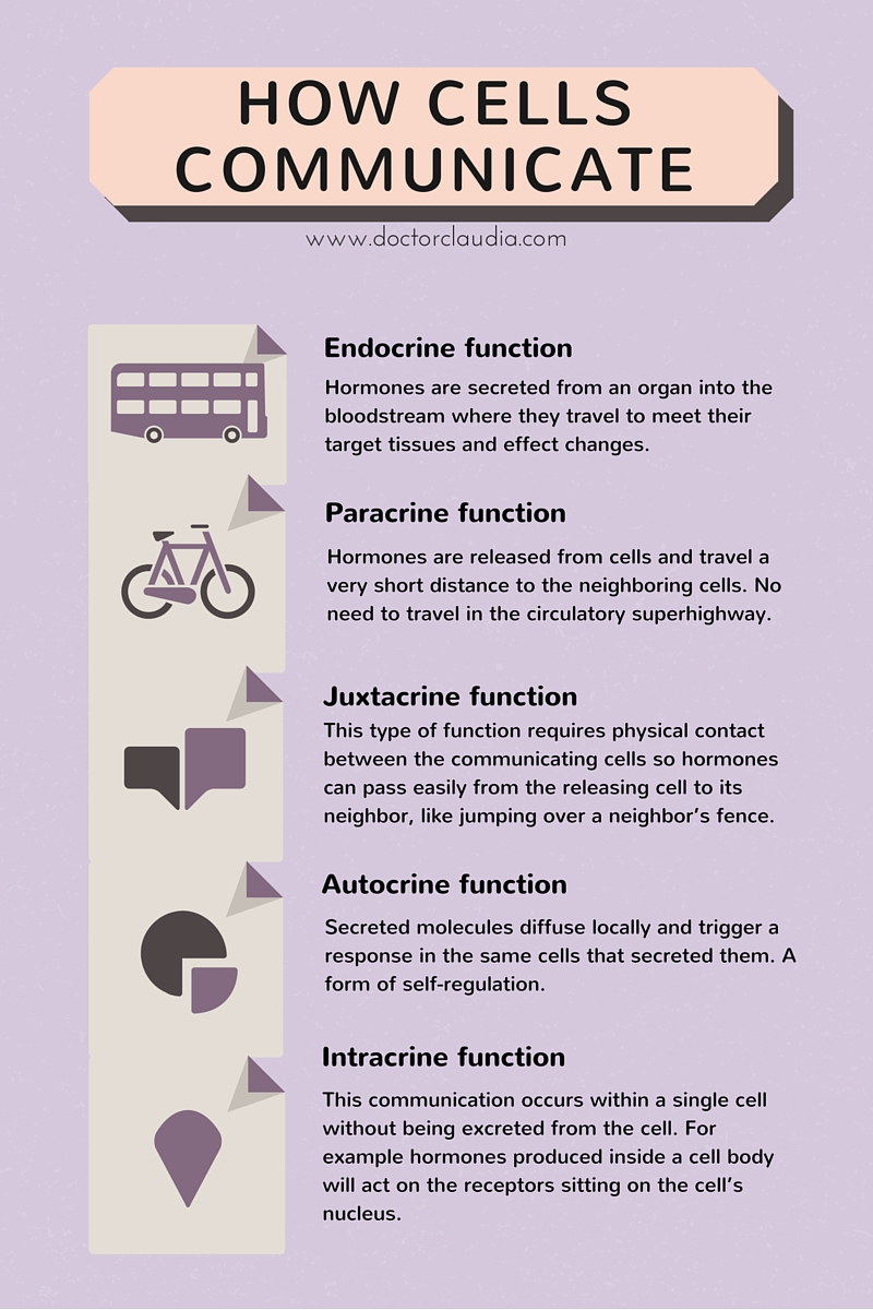 Hormonal functions