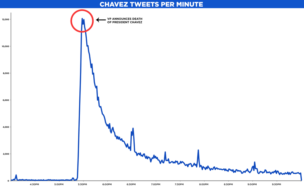 Tweetsperminute-en